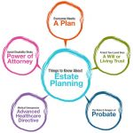 What Is Estate Planning? Six Good Reasons Everyone Should Have An Estate Plan In Kansas City